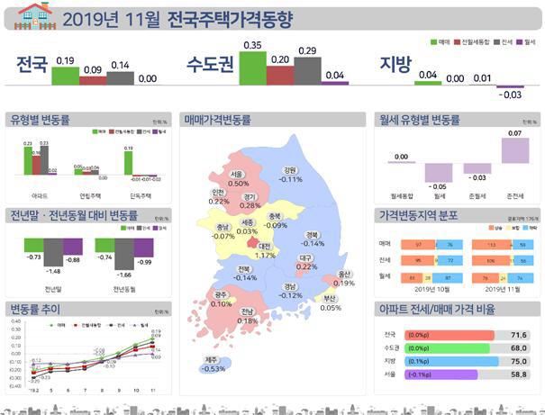 전국 주택 매매·전세가 상승폭 확대...부산 집값 2년 만에 상승전환