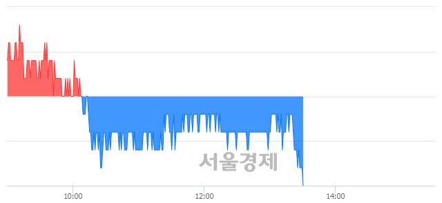 유두산인프라코어, 장중 신저가 기록.. 5,320→5,310(▼10)