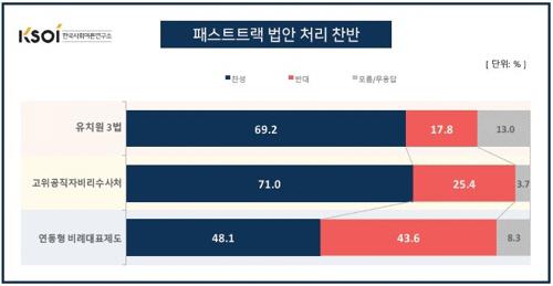 내년 총선서 절대 뽑지 않을 정당 1위는? 한국당 44.4%