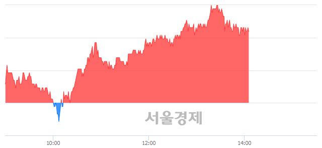 코한스바이오메드, 4.02% 오르며 체결강도 강세 지속(120%)