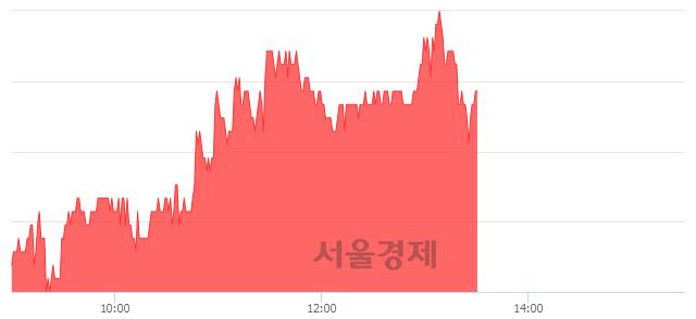 코동양이엔피, 4.52% 오르며 체결강도 강세 지속(166%)