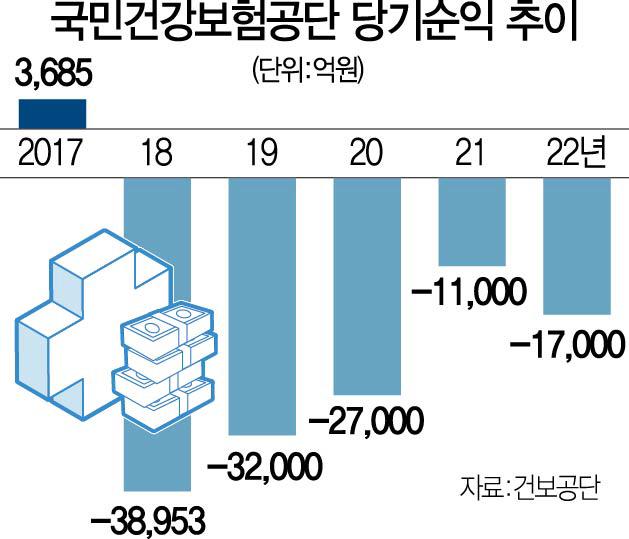'文케어'發 재정 위기…복지부, 건보 곳간 살핀다