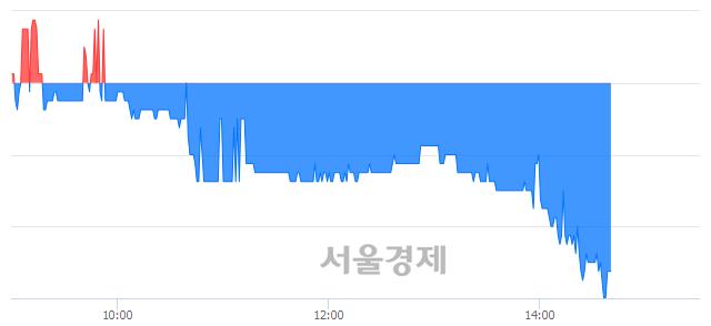코이엠넷, 매도잔량 451% 급증