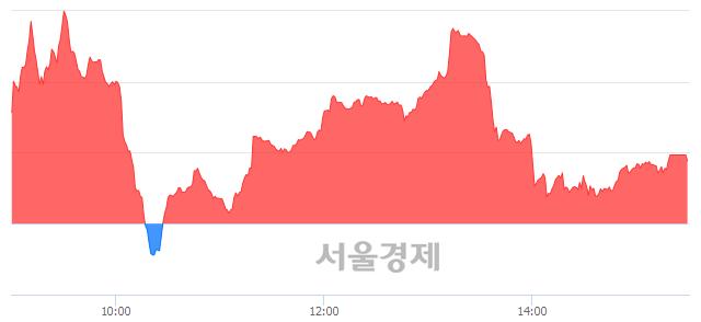 [마감 시황]  외국인 매수 우위.. 코스닥 634.50(▲1.51, +0.24%) 상승 마감
