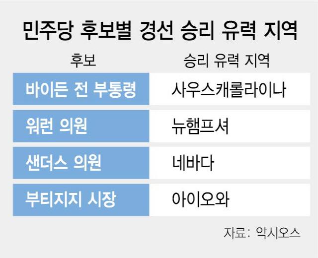절대강자 없는 美 민주당 경선...'초반 4개주 승리 분산 가능성'