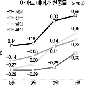 상승폭 커진 서울 아파트값... 9·13 대책 이후 '최대'