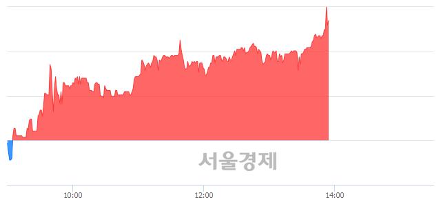코파이오링크, 장중 신고가 돌파.. 8,390→8,590(▲200)