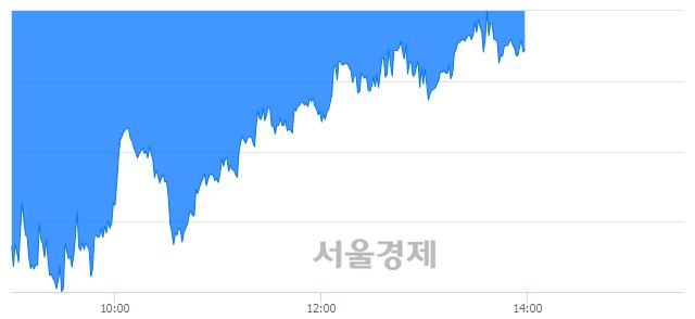 오후 2:00 현재 코스피는 41:59으로 매수우위, 매수강세 업종은 의약품업(0.26%↓)