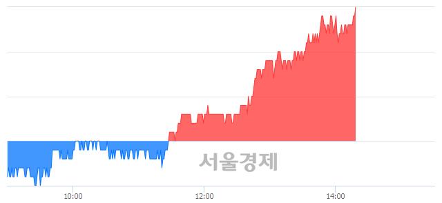 코팜스토리, 전일 대비 7.18% 상승.. 일일회전율은 3.28% 기록