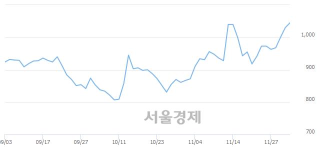 코라이브플렉스, 전일 대비 7.77% 상승.. 일일회전율은 8.68% 기록