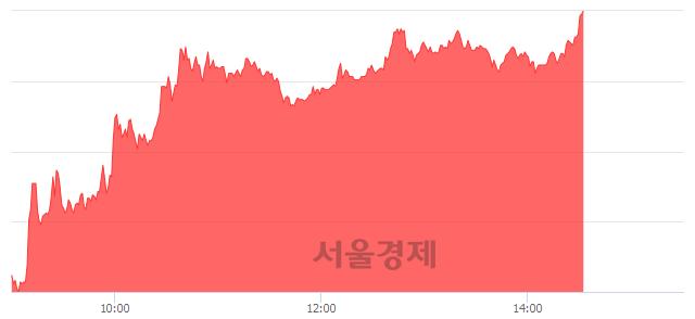 유흥아해운, 상한가 진입.. +29.93% ↑