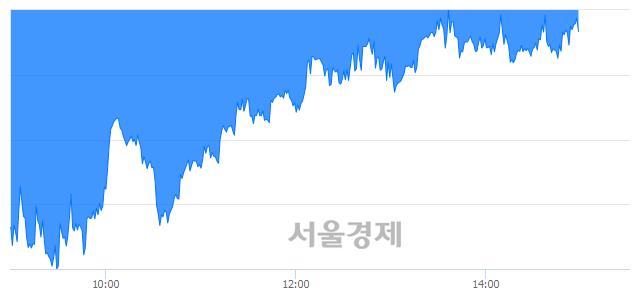 오후 3:00 현재 코스피는 43:57으로 매수우위, 매수강세 업종은 비금속광물업(0.15%↓)