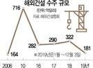 [위기의 해외건설] 年 200억 달러도 위태... '텃밭' 중동수주 반토막