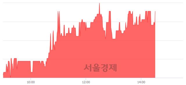 유우리들휴브레인, 5.68% 오르며 체결강도 강세 지속(160%)