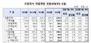 보험사 부동산PF 대출, 1년새 14% 급증