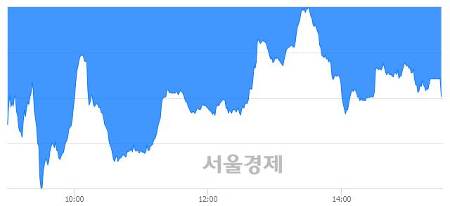 [마감 시황]  외국인의 '팔자' 기조.. 코스닥 629.58(▼4.92, -0.78%) 하락 마감