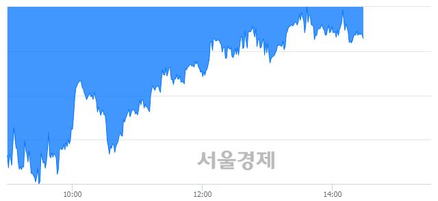오후 2:30 현재 코스피는 42:58으로 매수우위, 매수강세 업종은 의약품업(0.23%↓)
