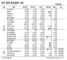 [표]IPO·장외 주요 종목 시세(12월 3일)