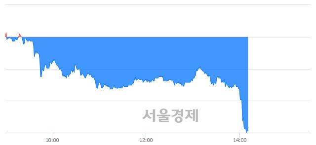 코신스타임즈, 하한가 진입.. -29.66% ↓
