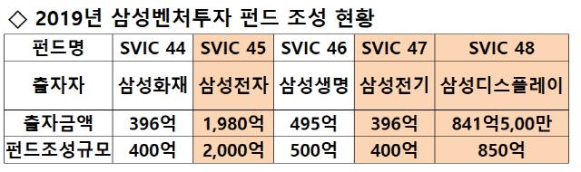 [시그널] 벌써 2.5조, 덩치커지는 삼성벤처펀드…디스플레이도 역대 최대 출자