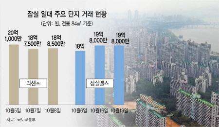 [단독] 가격 규제에 개발 호재…잠실 84㎡ '20억 시대'