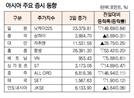 [표]아시아 주요 증시동향(12월 3일)