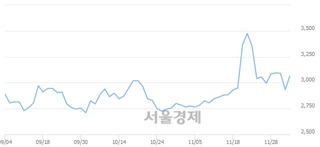 코빅텍, 전일 대비 7.50% 상승.. 일일회전율은 24.10% 기록