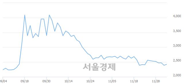 코우진비앤지, 전일 대비 7.53% 상승.. 일일회전율은 0.89% 기록