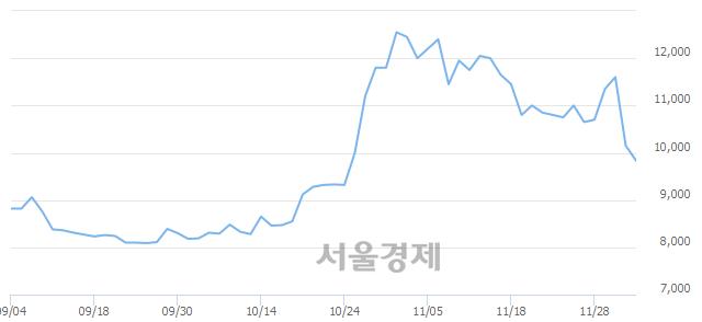 <코>WI, 매도잔량 373% 급증