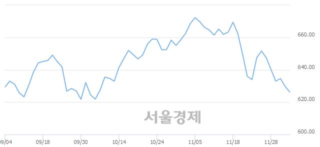 [개장 시황] 코스닥 626.06..  외국인과 기관의 '팔자' 기조에 하락 출발 (▼3.52, -0.56%)