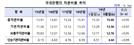 은행 BIS 비율 소폭 상승...케뱅↑·카뱅↓