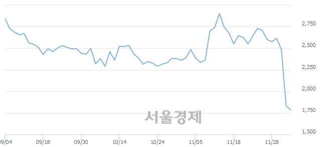 코한국비엔씨, 매도잔량 314% 급증