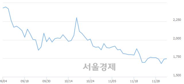 코엑사이엔씨, 3.16% 오르며 체결강도 강세로 반전(195%)