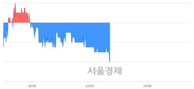 유아남전자, 장중 신저가 기록.. 1,960→1,955(▼5)