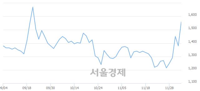 코ITX엠투엠, 전일 대비 13.41% 상승.. 일일회전율은 8.22% 기록