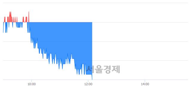 코티케이케미칼, 장중 신저가 기록.. 2,060→2,055(▼5)