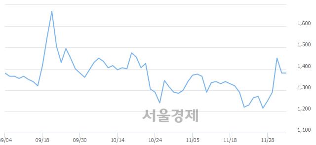 코ITX엠투엠, 14.13% 오르며 체결강도 강세로 반전(153%)