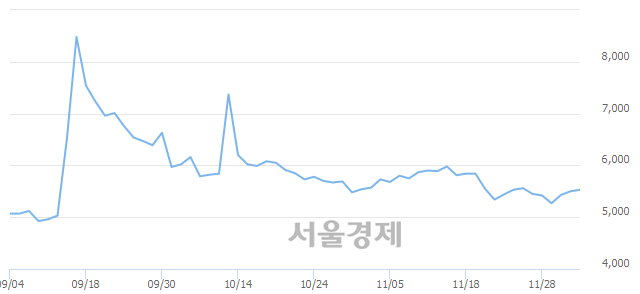 코흥구석유, 3.27% 오르며 체결강도 강세로 반전(138%)