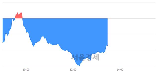 오후 1:30 현재 코스닥은 42:58으로 매수우위, 매수강세 업종은 운송업(0.48%↓)