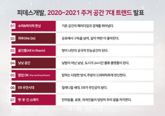 피데스개발, '2020년-2021년' 주거공간 7대 트렌드 발표
