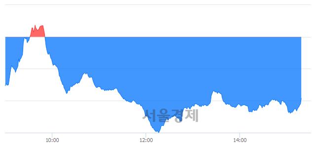 오후 3:20 현재 코스닥은 42:58으로 매수우위, 매수강세 업종은 운송업(0.79%↓)