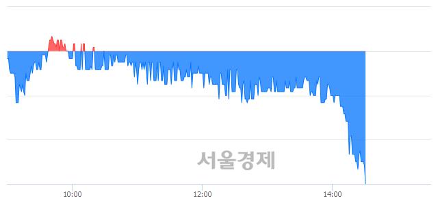 코상신이디피, 장중 신저가 기록.. 7,760→7,440(▼320)
