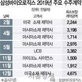 삼성바이오 2주 연속 CMO '낭보'