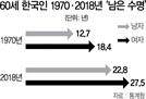 60세 여성 남은 수명 27.5년