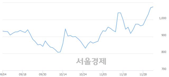 코라이브플렉스, 전일 대비 7.94% 상승.. 일일회전율은 9.01% 기록