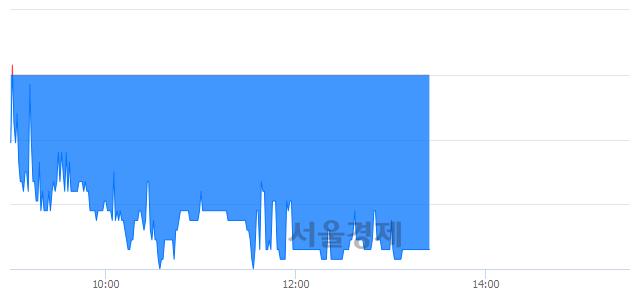 유다스코, 매도잔량 468% 급증