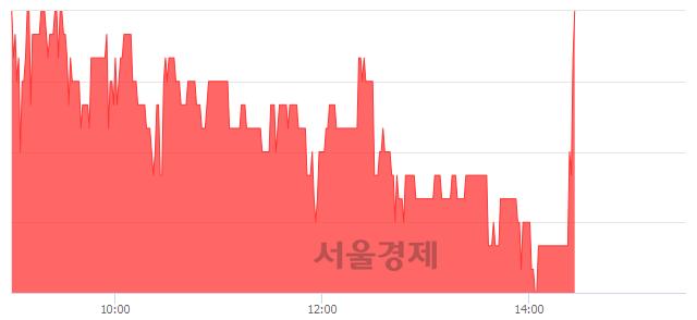 코액토즈소프트, 5.19% 오르며 체결강도 강세로 반전(104%)