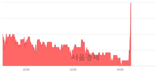 코액토즈소프트, 전일 대비 9.52% 상승.. 일일회전율은 1.50% 기록