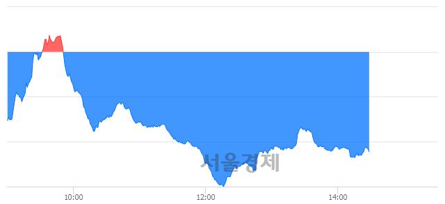 오후 2:30 현재 코스닥은 40:60으로 매수우위, 매수강세 업종은 섬유·의류업(0.91%↓)