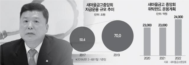 [시그널]3년간 7조 베팅… MG, 대체투자 '화려한 귀환'